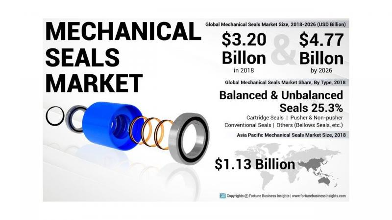 How Mechanical Seals Market Will Dominate In Coming Years? Key