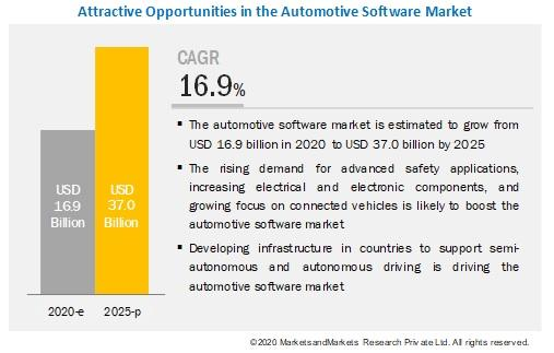 Automotive Software Market by Application, Software