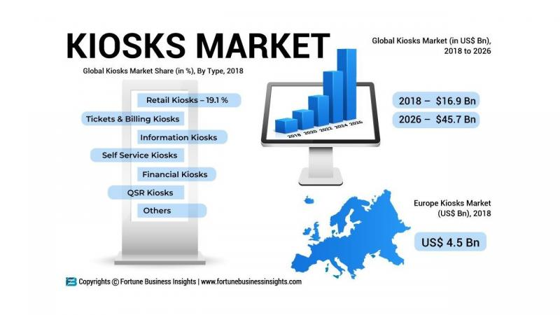 Why the Kiosks Market is set to explode? Top Companies: