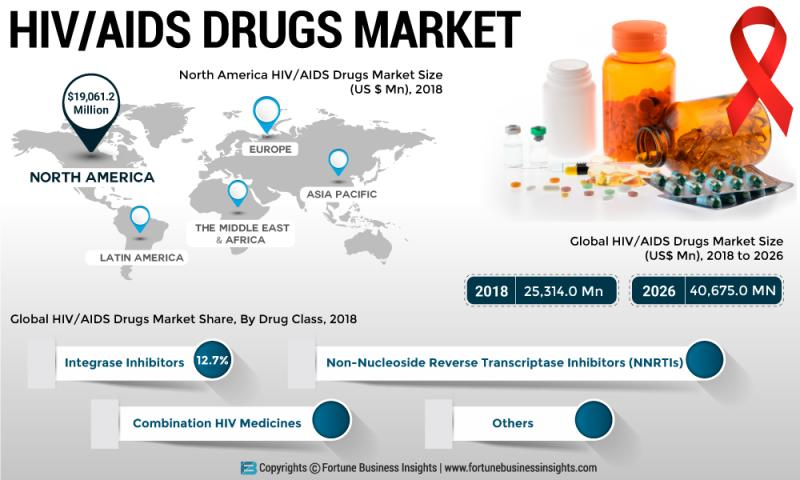 How Hiv Drugs Market Will Dominate In Coming Years? Key Players: