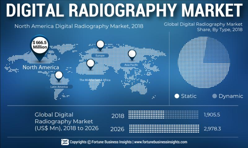 What's driving the Digital Radiography Market Growth?