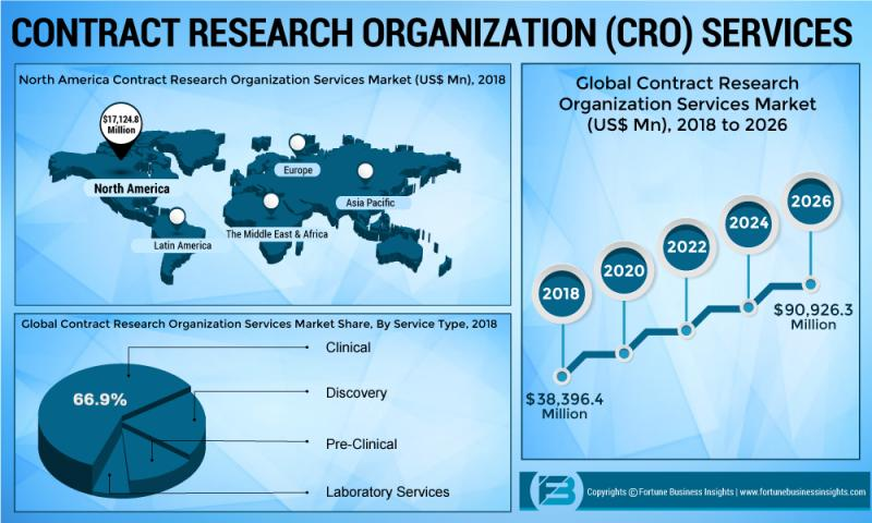 CRO services market set for rapid growth forecst 2020-2026| Key