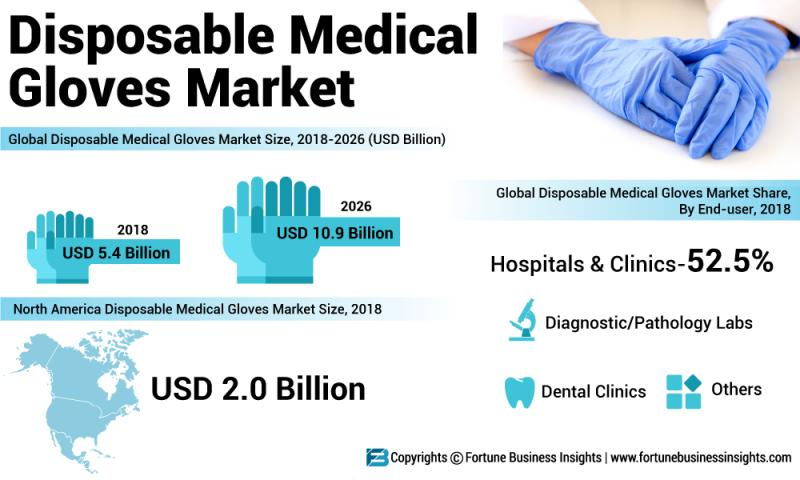 How Disposable Medical Gloves Market Will Dominate In Coming