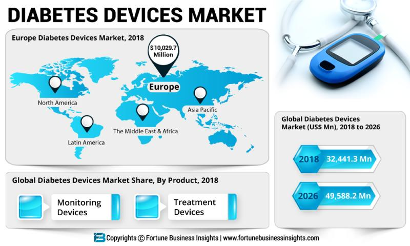 Why the Diabetes Devices Market is set to explode? Top Companies: