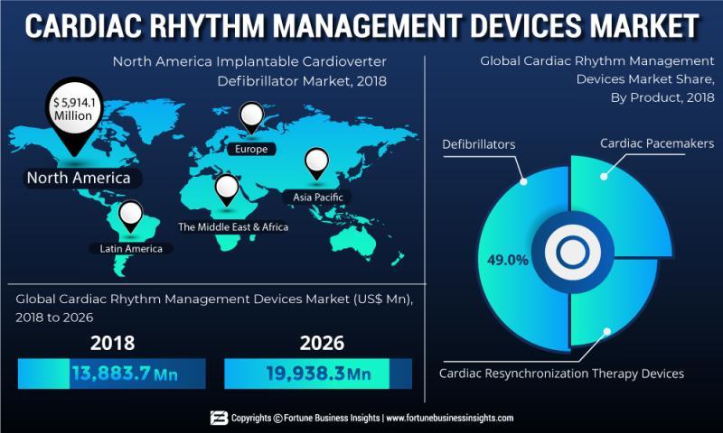 Cardiac Rhythm Management Devices Market by Top International