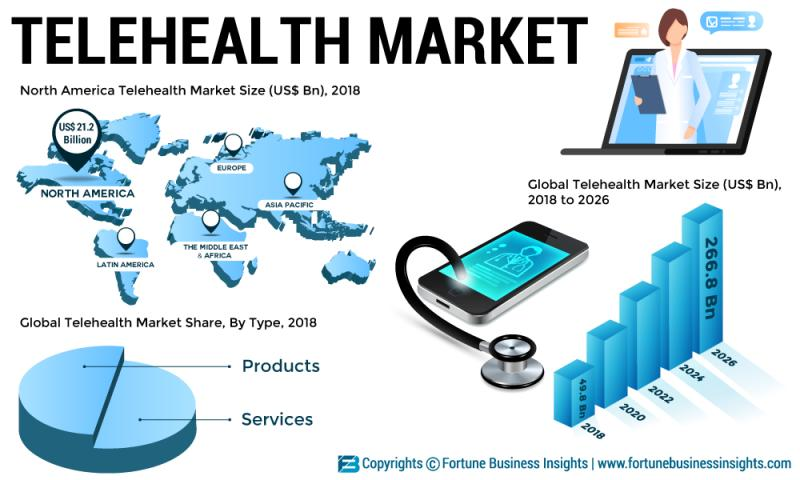 Telehealth Market: Coronavirus Pandemic: Short and long-term