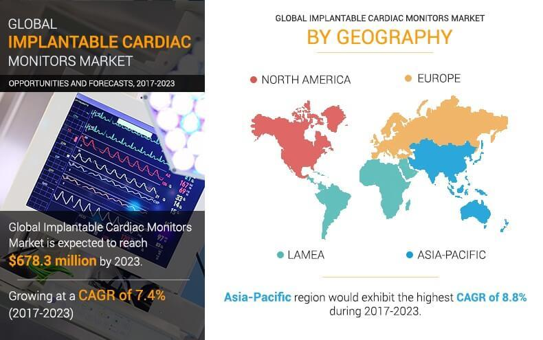 Implantable Cardiac Monitors Market
