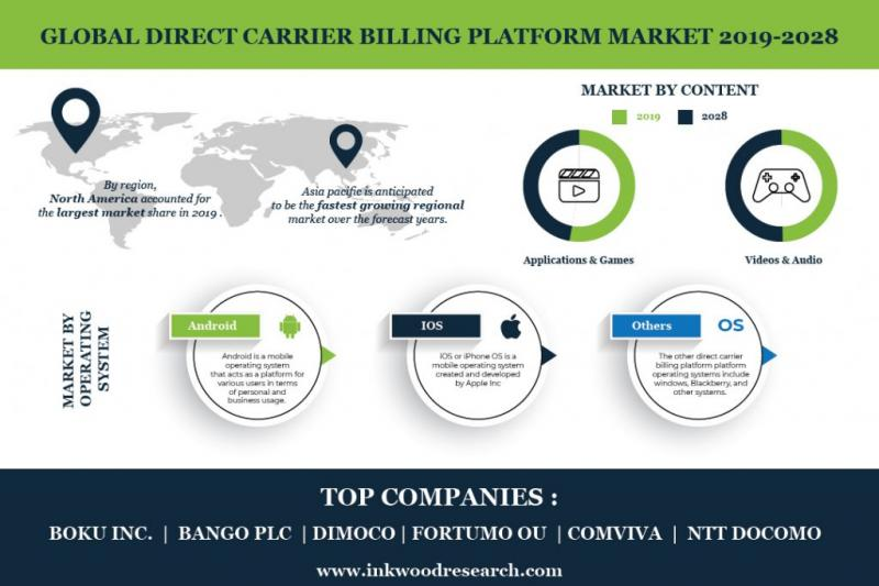 Global Direct Carrier Billing Platform
