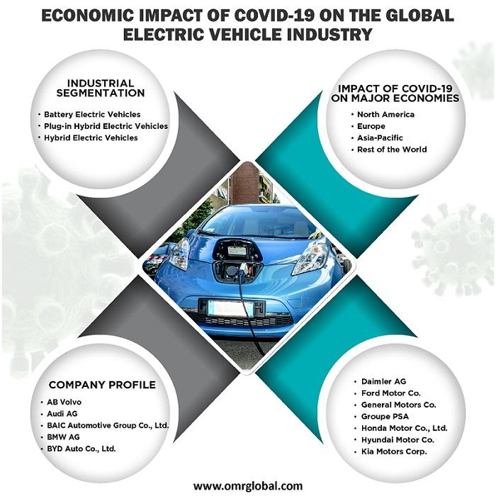 Global Electric Vehicle Industry