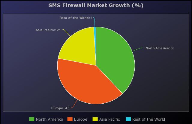 SMS Firewall Market Detailed Analysis 2020-2025: Comviva,