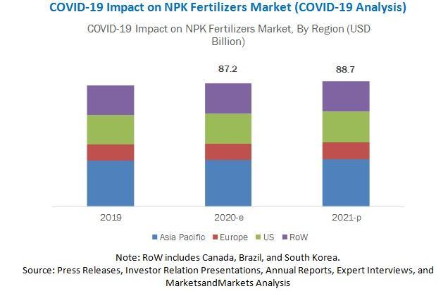 COVID-19 Impact on NPK Fertilizers Market