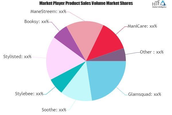 On-Demand Wellness Software Market