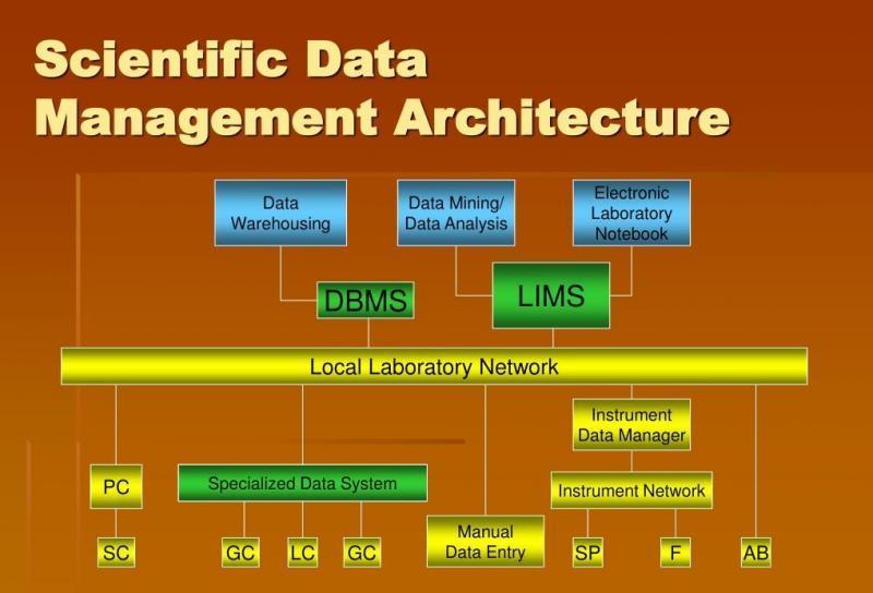 Scientific Data Management Systems (SDMS) Market