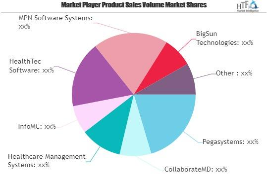 Healthcare Management Systems Market Round Table