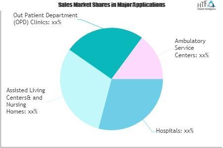 Nurse Call Systems Market