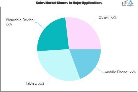 SIM Cards Market