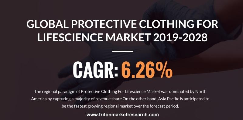 Global Protective Clothing Market for Life Sciences Industry