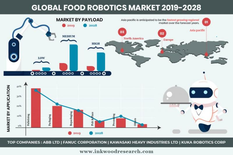 Global Food Robotic Market
