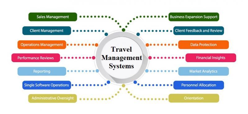 Travel Management Systems Market