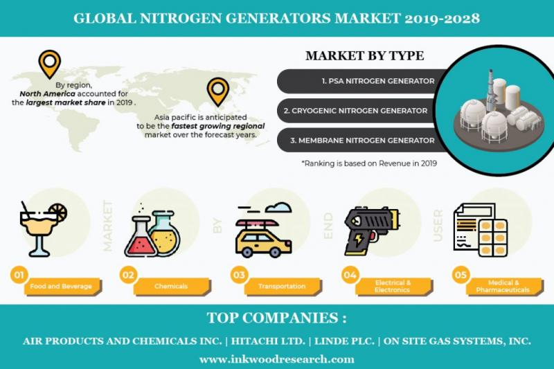 Global Nitrogen Generators Market