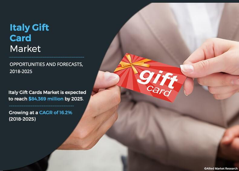 Italy Gift Cards Market