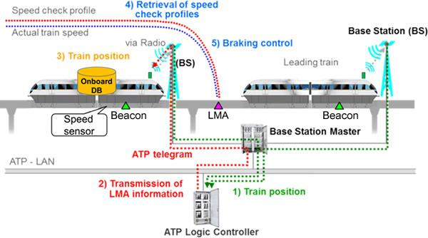 Communications-based Train Control (CBTC) Market to Witness