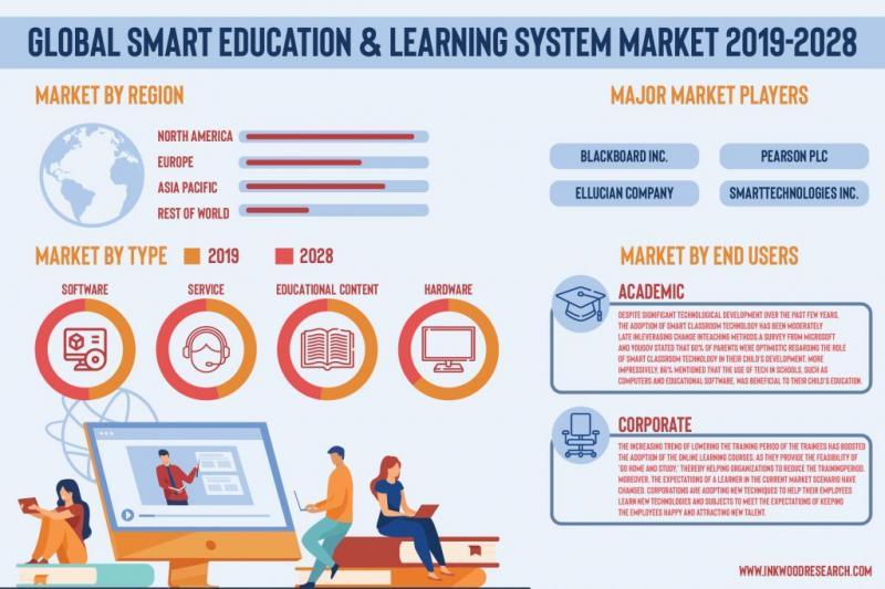 Global Smart Education & Learning System Market