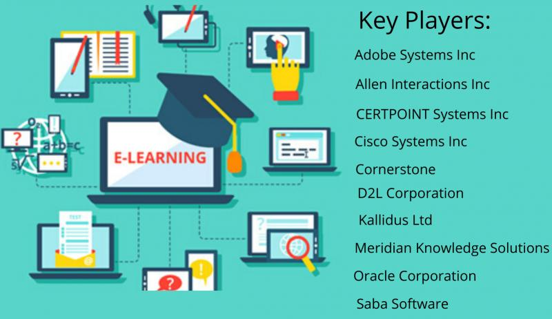 E-Learning Market