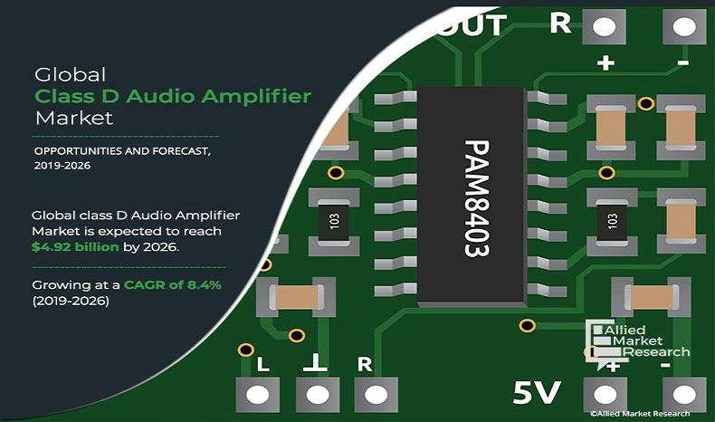 Class D Audio Amplifier Market