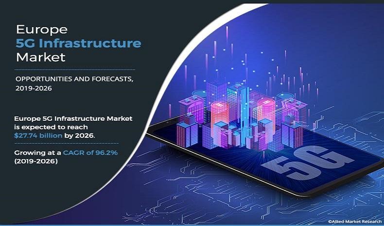 Europe 5G Infrastructure Market