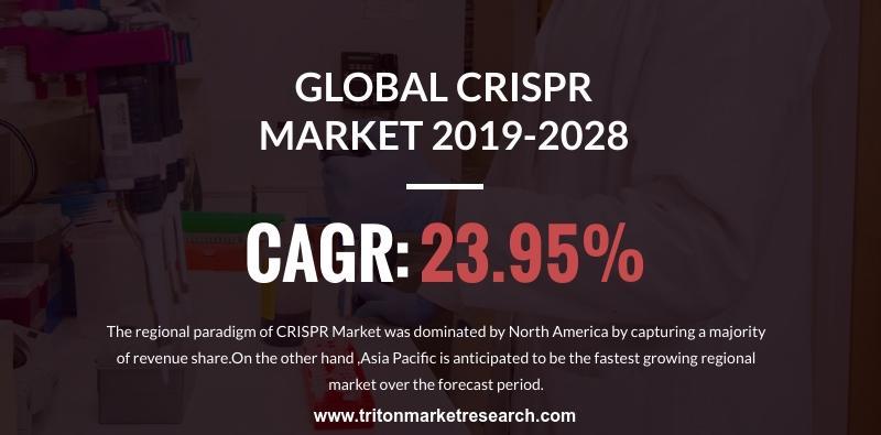 Global CRISPR Market