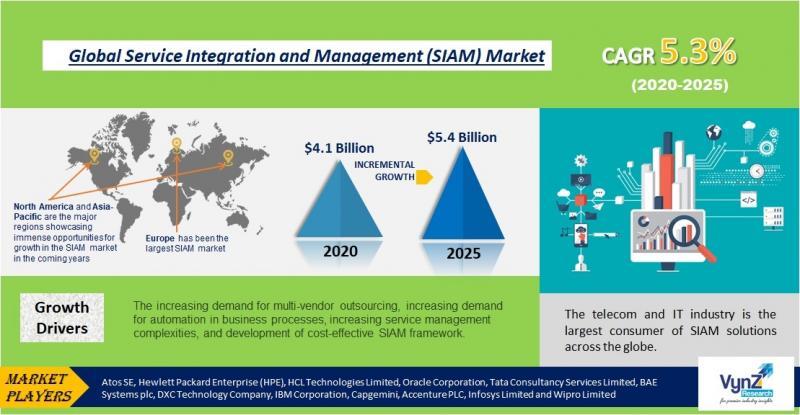 Global Service Integration and Management (SIAM) Market Highlights