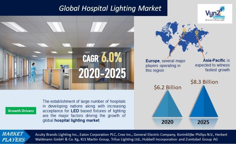 Global Hospital Lighting Market Highlights