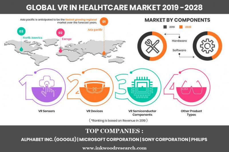 Global VR in Healthcare Market