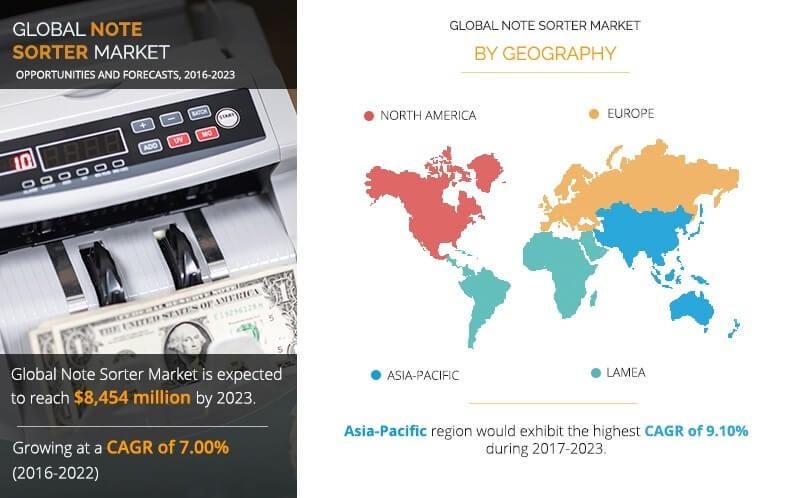 Note Sorter Market