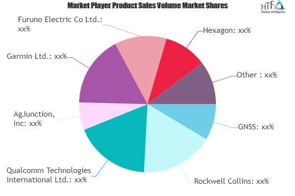 Navigation Satellite Systems Market