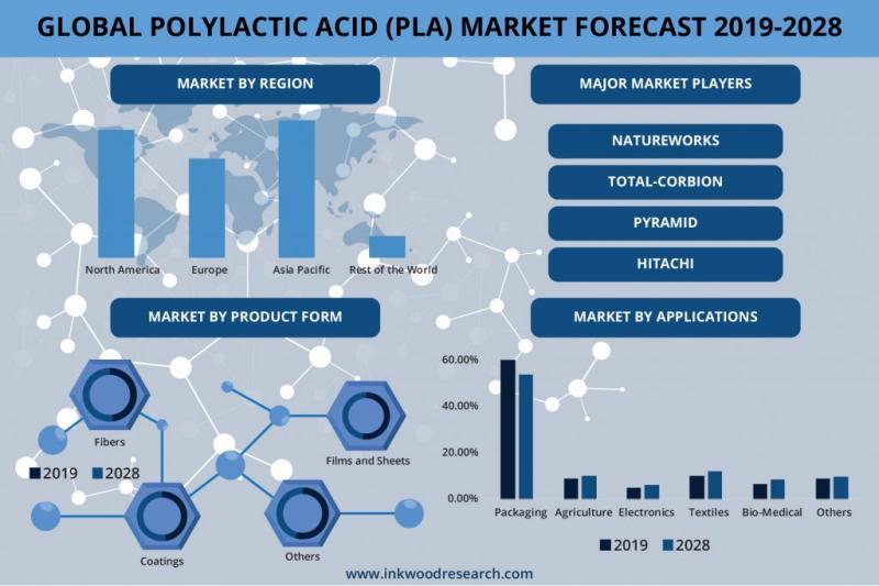 Global Polylactic Acid Market Growth