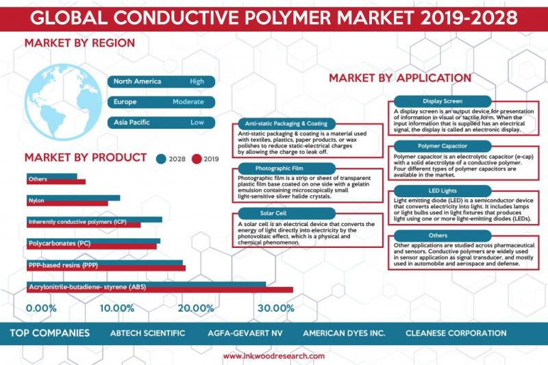 Global Conductive Polymers Market Growth