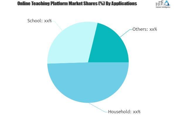Online Teaching Platform Market
