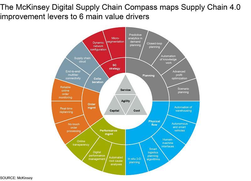 Digital Supply Chain (DSC) Market 2020- Future Development, End