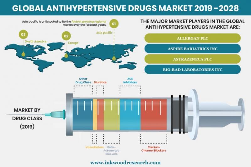 Antihypertensive Drugs in the Global Market