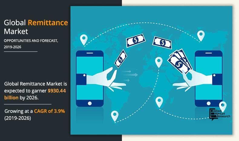 Remittance Market