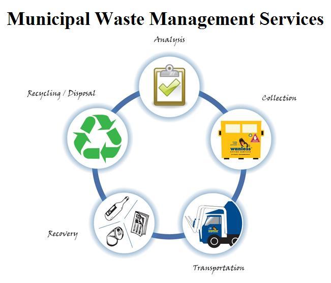 Municipal Waste Management Services Market