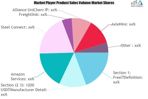 Third-Party Logistics Providers Market