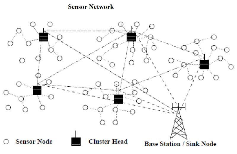 Sensor Network Market