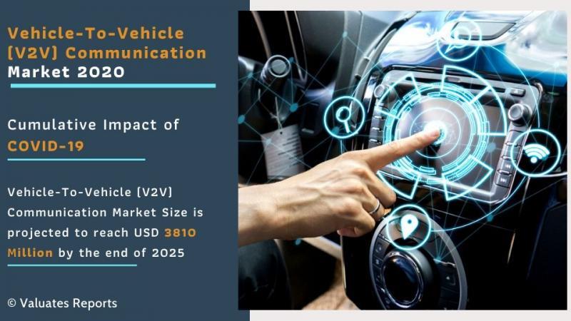 Vehicle-To-Vehicle (V2V) Communication Market Size | Growth,