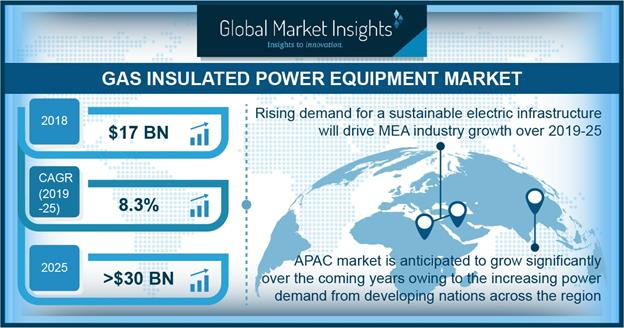 Global Gas Insulated Power Equipment Market Ongoing Trends 2020