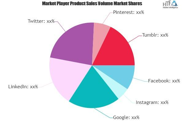 Social Network Marketing Market