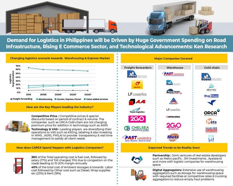 Philippines Logistics Market is expected to cross PHP 1 Tn