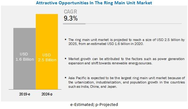 Ring Main Unit Market is Projected to Reach $2.5 Billion by 2025 |
